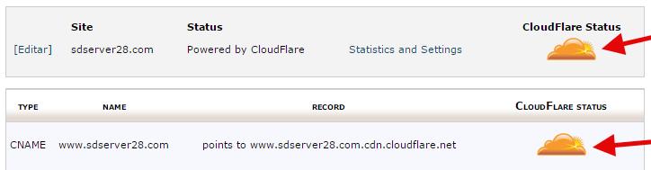 cloudflare ativado